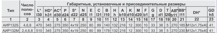 АИР132М6